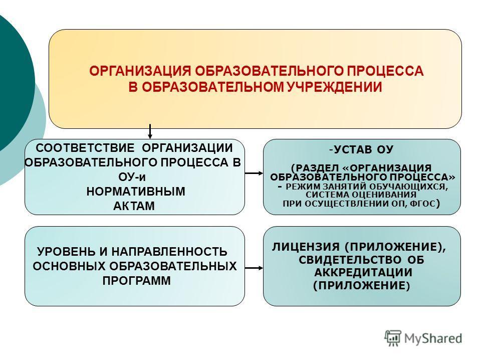 ОРГАНИЗАЦИЯ ОБРАЗОВАТЕЛЬНОГО ПРОЦЕССА В ОБРАЗОВАТЕЛЬНОМ УЧРЕЖДЕНИИ СООТВЕТСТВИЕ ОРГАНИЗАЦИИ ОБРАЗОВАТЕЛЬНОГО ПРОЦЕССА В ОУ-и НОРМАТИВНЫМ АКТАМ УРОВЕНЬ И НАПРАВЛЕННОСТЬ ОСНОВНЫХ ОБРАЗОВАТЕЛЬНЫХ ПРОГРАММ -УСТАВ ОУ (РАЗДЕЛ «ОРГАНИЗАЦИЯ ОБРАЗОВАТЕЛЬНОГО