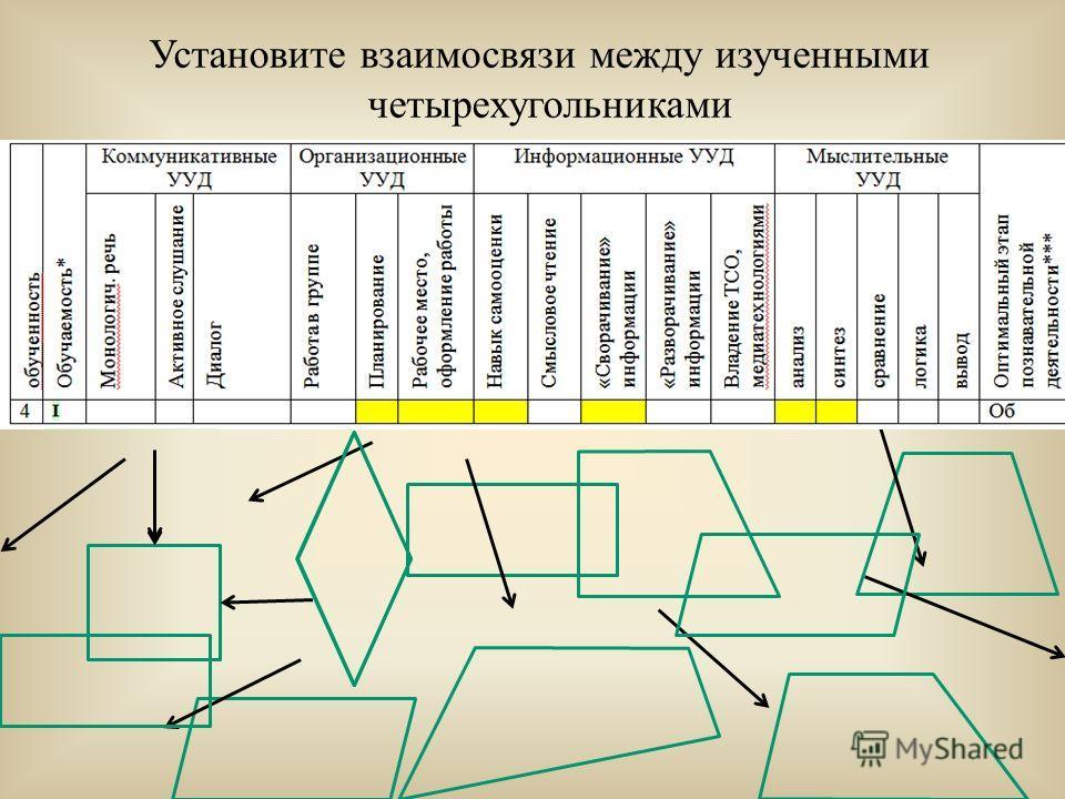 Установите взаимосвязи между изученными четырехугольниками