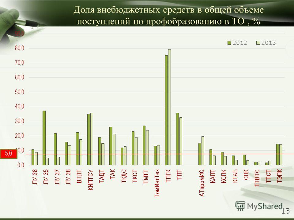 Доля внебюджетных средств в общей объеме поступлений по профобразованию в ТО, % 5,0 13
