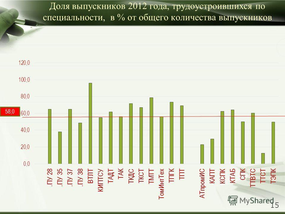 Доля выпускников 2012 года, трудоустроившихся по специальности, в % от общего количества выпускников 58,0 15
