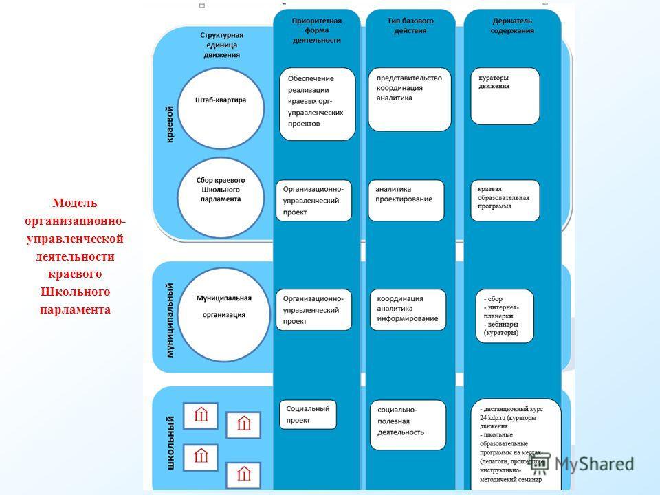 Модель организационно- управленческой деятельности краевого Школьного парламента
