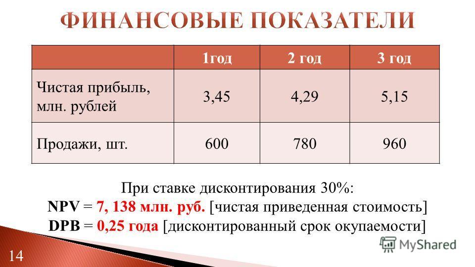 14 1 год 2 год 3 год Чистая прибыль, млн. рублей 3,454,295,15 Продажи, шт.600780960 При ставке дисконтирования 30%: NPV = 7, 138 млн. руб. [чистая приведенная стоимость] DPB = 0,25 года [дисконтированный срок окупаемости]