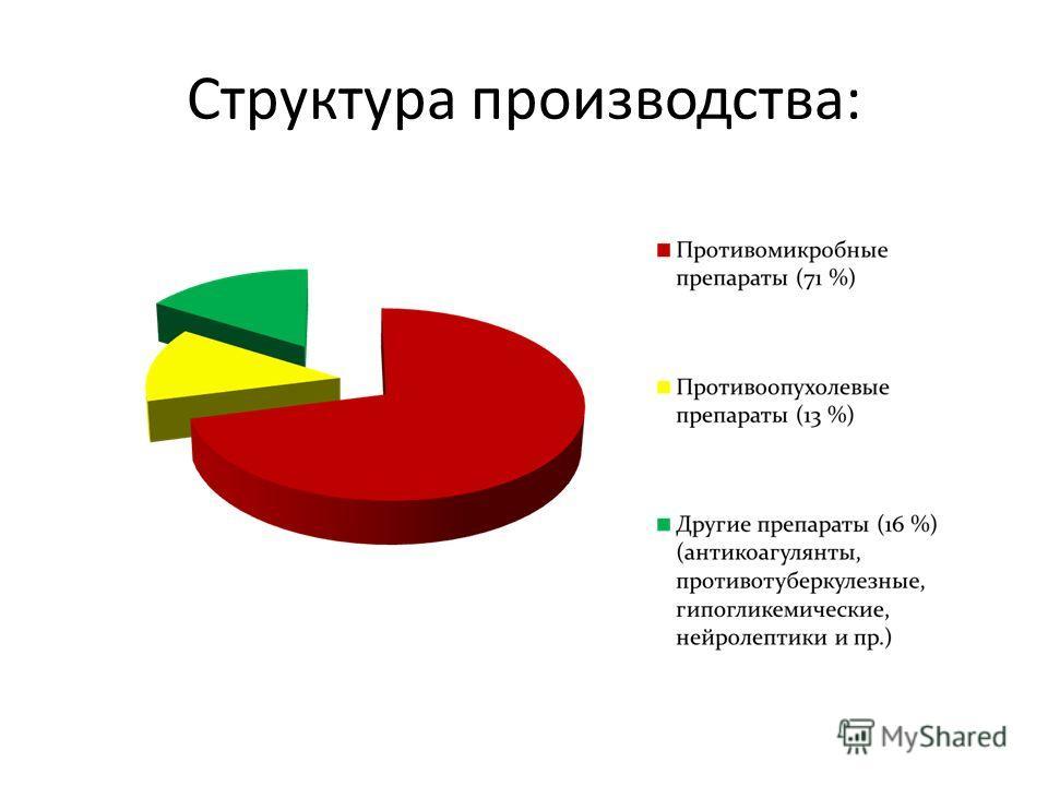 Структура производства: