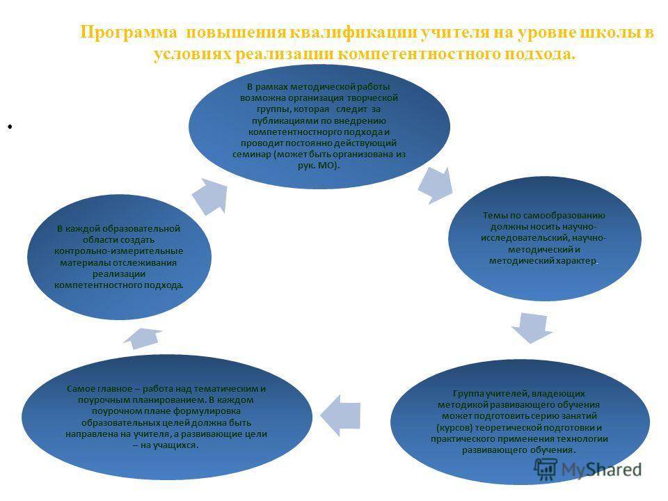 Программа повышения квалификации учителя на уровне школы в условиях реализации компетентностного подхода. В рамках методической работы возможна организация творческой группы, которая следит за публикациями по внедрению компетентностнорго подхода и пр