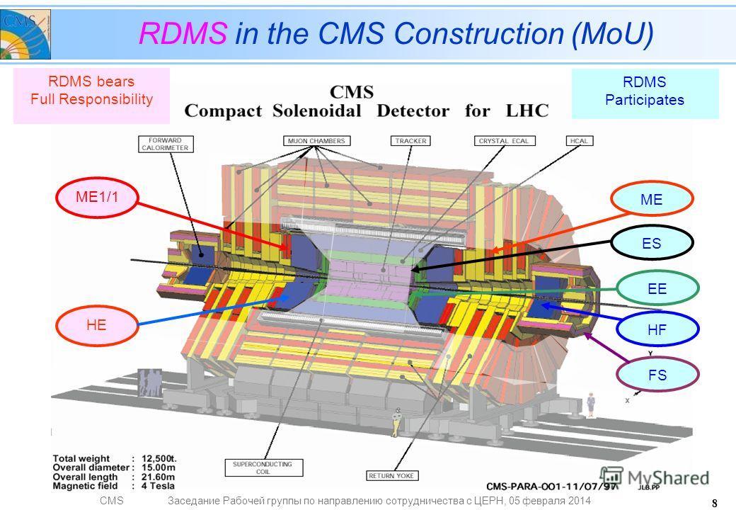 CMSЗаседание Рабочей группы по направлению сотрудничества с ЦЕРН, 05 февраля 2014 8 RDMS in the CMS Construction (MoU) RDMS bears Full Responsibility RDMS Participates ME1/1 HE ES ME EE FS HF