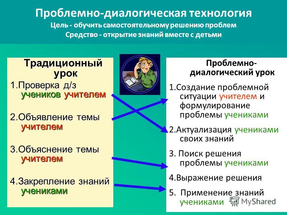 Традиционный урок Традиционный урок 1. Проверка д/з учеников учителем 2. Объявление темы учителем 3. Объяснение темы учителем 4. Закрепление знаний учениками Проблемно- диалогический урок 1. Создание проблемной ситуации учителем и формулирование проб