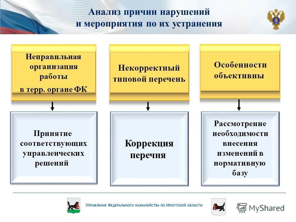 Анализ причин нарушений и мероприятия по их устранения Коррекция перечня Коррекция перечня Принятие соответствующих управленческих решений Принятие соответствующих управленческих решений Рассмотрение необходимости внесения изменений в нормативную баз