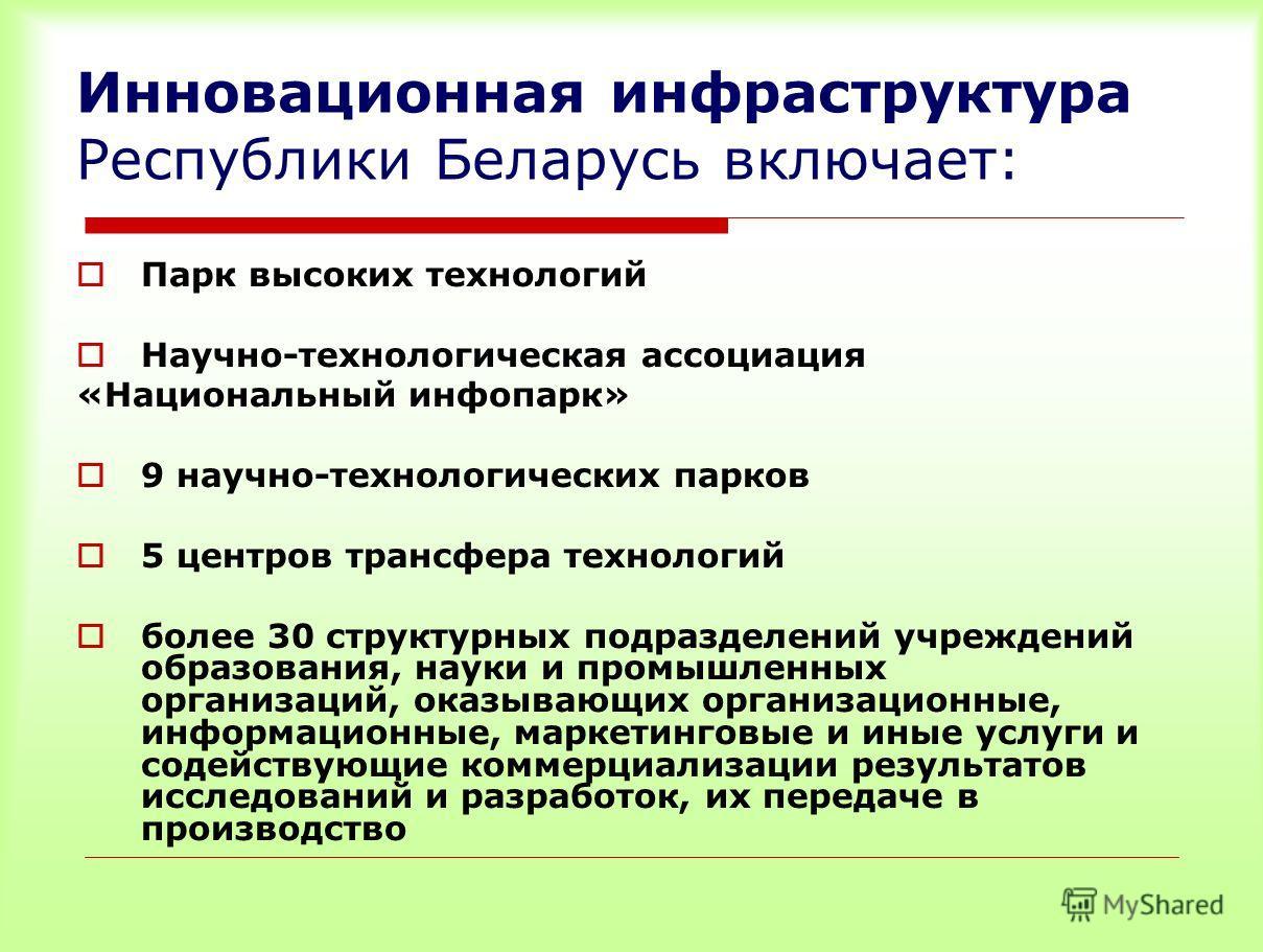 Инновационная инфраструктура Республики Беларусь включает: Парк высоких технологий Научно-технологическая ассоциация «Национальный инфопарк» 9 научно-технологических парков 5 центров трансфера технологий более 30 структурных подразделений учреждений