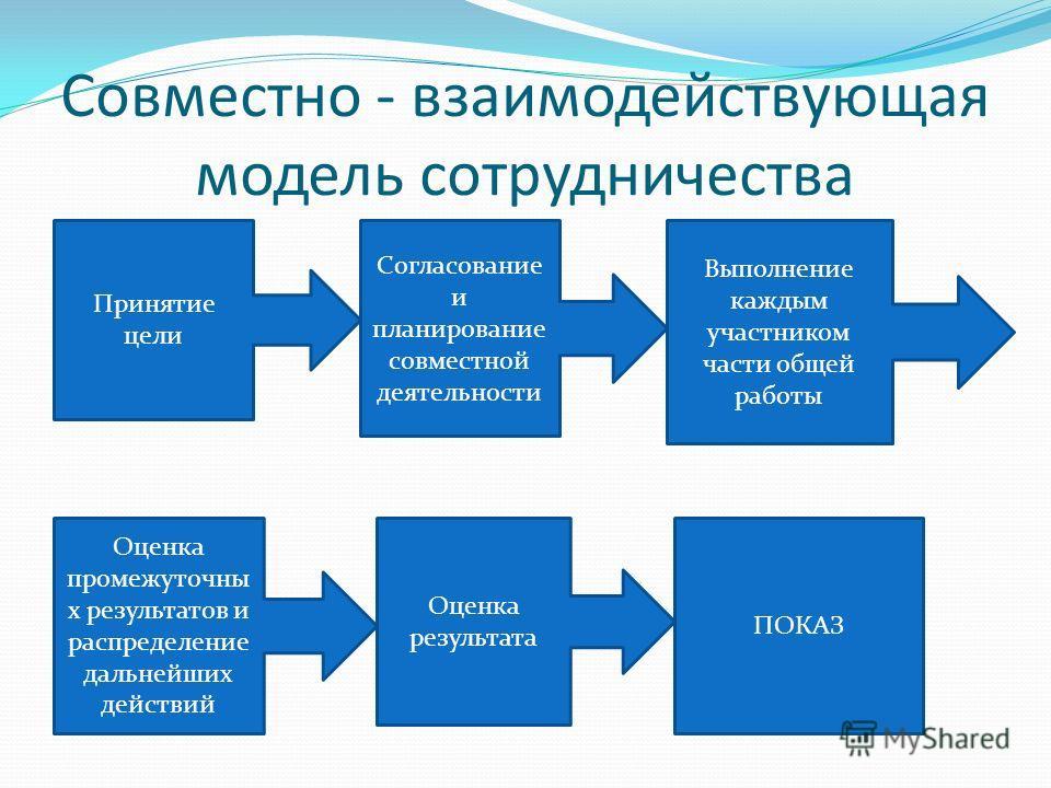 Совместно - взаимодействующая модель сотрудничества Принятие цели Согласование и планирование совместной деятельности Выполнение каждым участником части общей работы Оценка промежуточны х результатов и распределение дальнейших действий Оценка результ