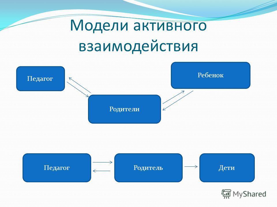 Модели активного взаимодействия Педагог Родители Ребенок Педагог Родитель Дети