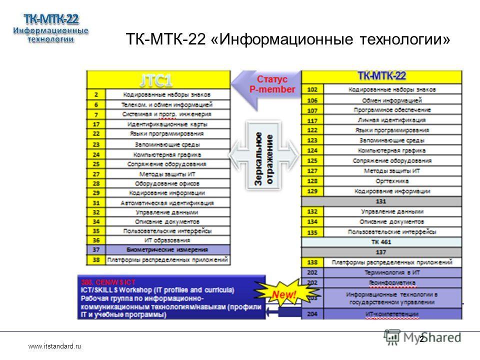 ТК-МТК-22 «Информационные технологии» www.itstandard.ru 2