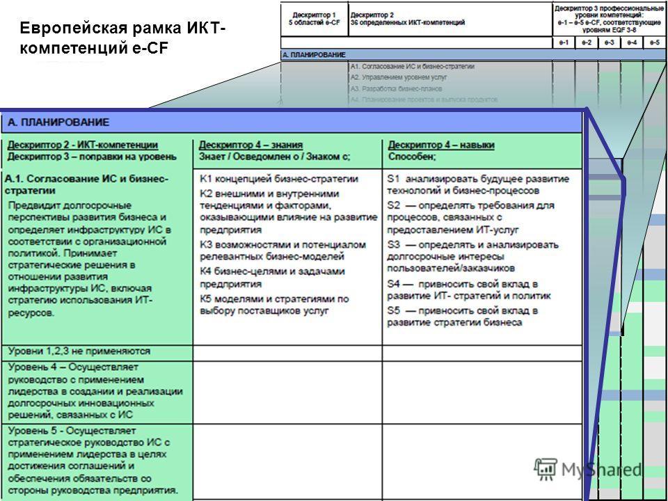 www.ecompetences.eu 6 Дескриптор 1: Области компетенций Планирование Внедрение Запуск Адаптация Управление Дескриптор 1: Области компетенций Планирование Внедрение Запуск Адаптация Управление Европейская рамка ИКТ- компетенций e-CF