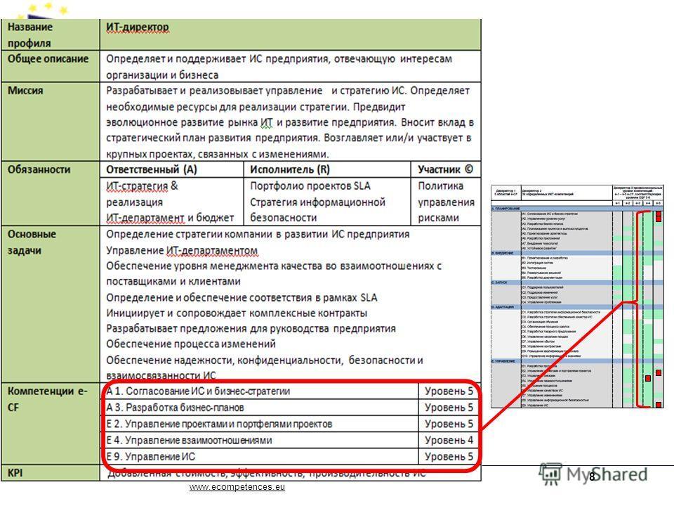 www.ecompetences.eu 8