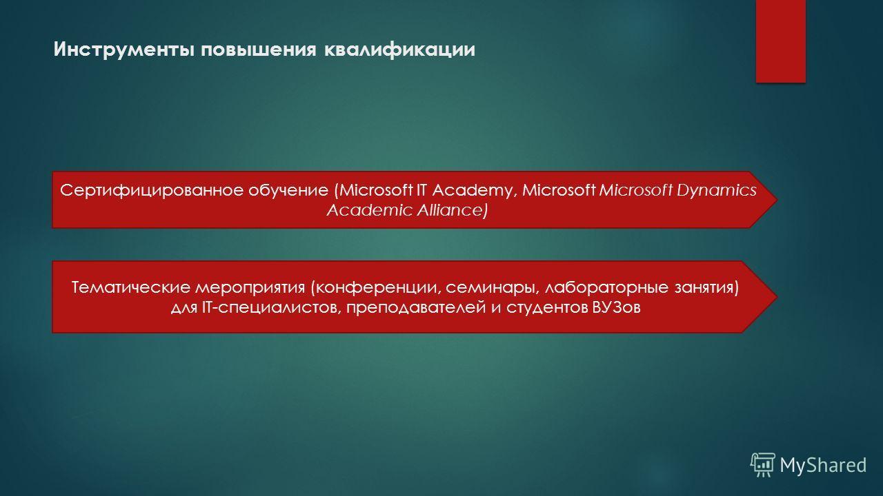 Инструменты повышения квалификации Сертифицированное обучение (Microsoft IT Academy, Microsoft Microsoft Dynamics Academic Alliance) Тематические мероприятия (конференции, семинары, лабораторные занятия) для IT-специалистов, преподавателей и студенто