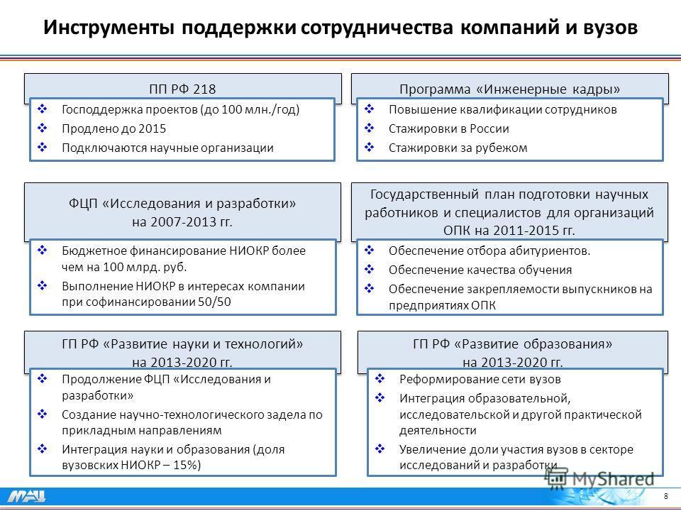 8 Инструменты поддержки сотрудничества компаний и вузов ПП РФ 218 Господдержка проектов (до 100 млн./год) Продлено до 2015 Подключаются научные организации ФЦП «Исследования и разработки» на 2007-2013 гг. Бюджетное финансирование НИОКР более чем на 1