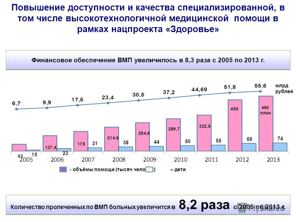Повышение доступности и качества специализированной, в том числе высокотехнологичной медицинской помощи в рамках нацпроекта «Здоровье» Количество пролеченных по ВМП больных увеличится в 8,2 раза с 2005 по 2013 г. Финансовое обеспечение ВМП увеличилос