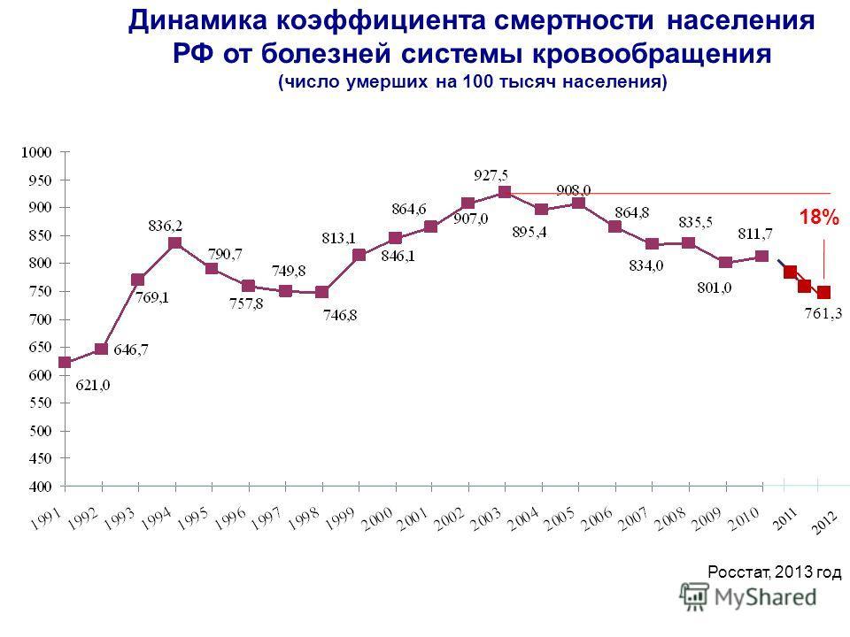 761,3 2011 Росстат, 2013 год 18% 2012 Динамика коэффициента смертности населения РФ от болезней системы кровообращения (число умерших на 100 тысяч населения)