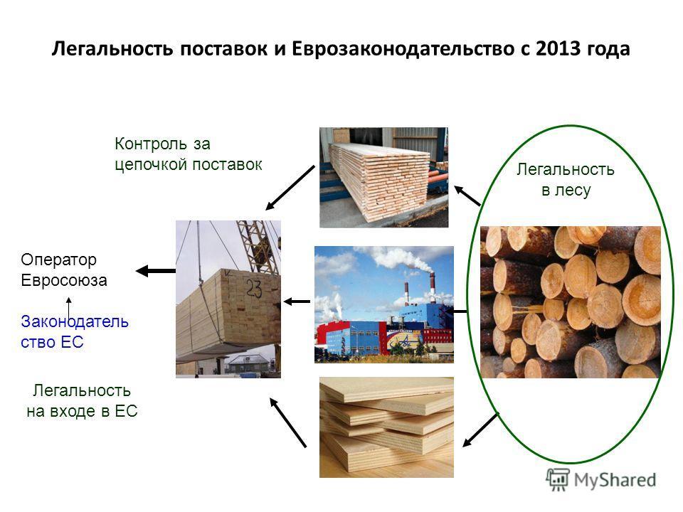 Легальность поставок и Еврозаконодательство с 2013 года Оператор Евросоюза Законодатель ство ЕС Легальность в лесу Контроль за цепочкой поставок Легальность на входе в ЕС