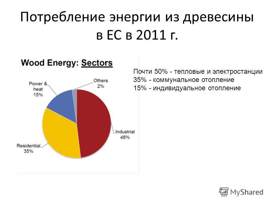 Потребление энергии из древесины в ЕС в 2011 г. Почти 50% - тепловые и электростанции 35% - коммунальное отопление 15% - индивидуальное отопление