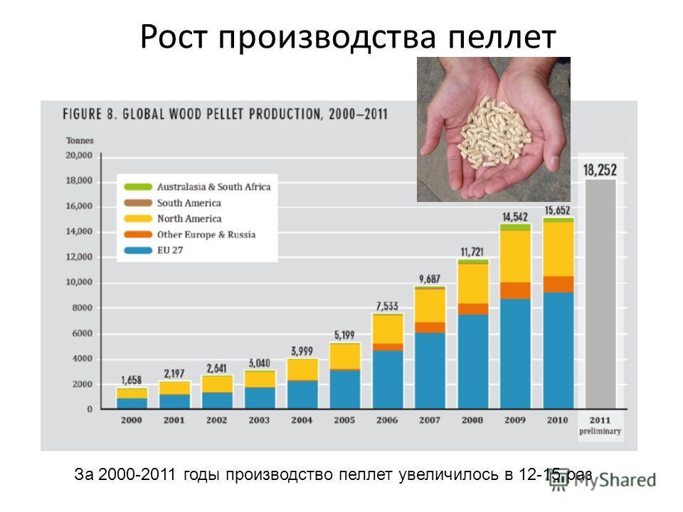 Рост производства пеллет За 2000-2011 годы производство пеллет увеличилось в 12-15 раз