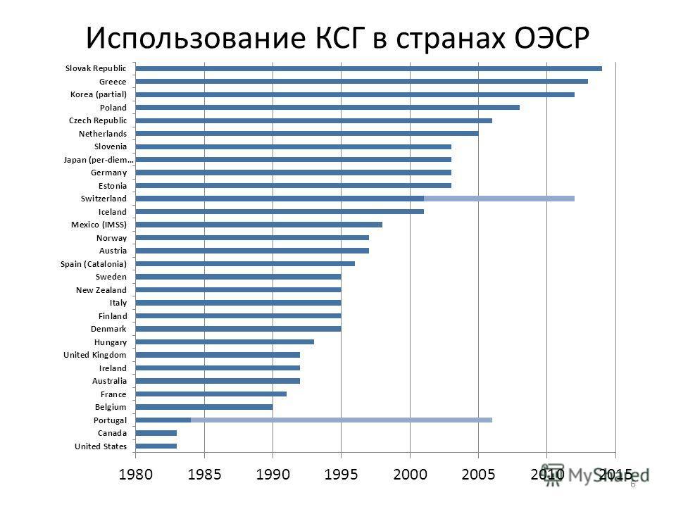 Использование КСГ в странах ОЭСР 6