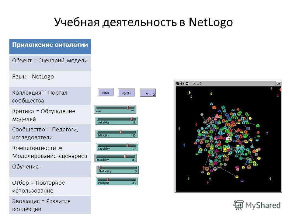 Учебная деятельность в NetLogo Приложение онтологии Объект = Сценарий модели Язык = NetLogo Коллекция = Портал сообщества Критика = Обсуждение моделей Сообщество = Педагоги, исследователи Компетентности = Моделирование сценариев Обучение = Отбор = По