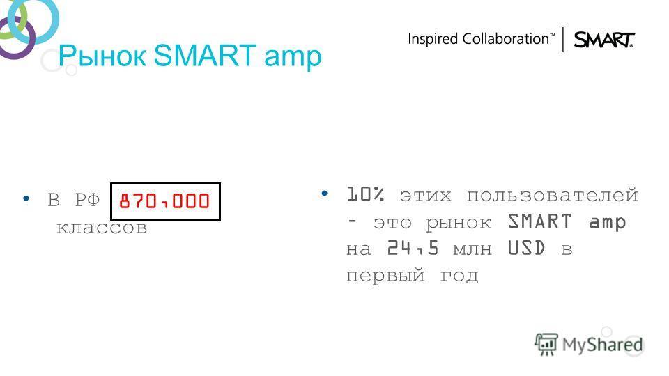 Рынок SMART amp В РФ ??? классов 10% этих пользователей – это рынок SMART amp на 24,5 млн USD в первый год 870,000