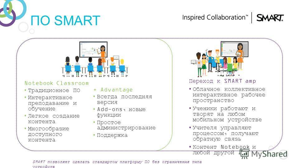 ПО SMART Notebook Classroom Традиционное ПО Интерактивное преподавание и обучение Легкое создание контента Многообразие доступного контента SMART позволяет сделать стандартом платформу ПО без ограничения типа устройств + Advantage Всегда последняя ве