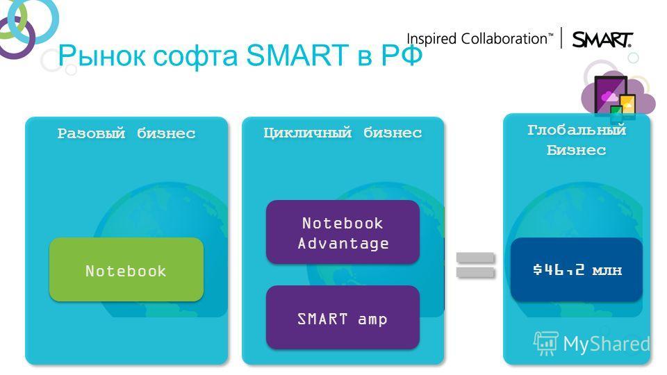 Рынок софта SMART в РФ Цикличный бизнес Notebook Advantage SMART amp Разовый бизнес Notebook Глобальный Бизнес Глобальный Бизнес $46,2 млн