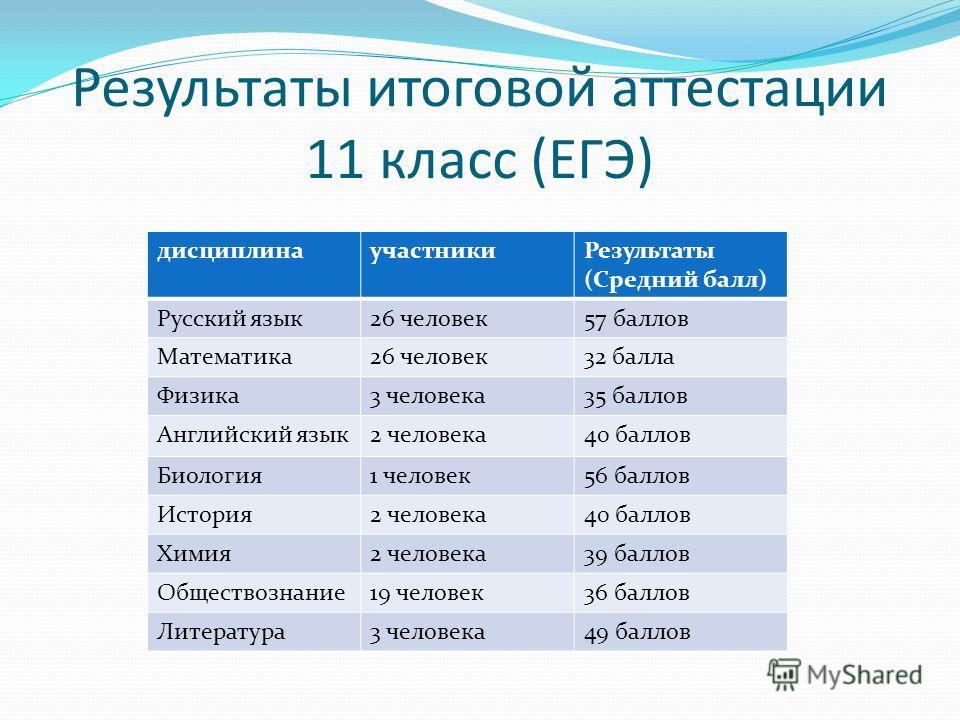 Результаты итоговой аттестации 11 класс (ЕГЭ) дисциплинаучастники Результаты (Средний балл) Русский язык 26 человек 57 баллов Математика 26 человек 32 балла Физика 3 человека 35 баллов Английский язык 2 человека 40 баллов Биология 1 человек 56 баллов