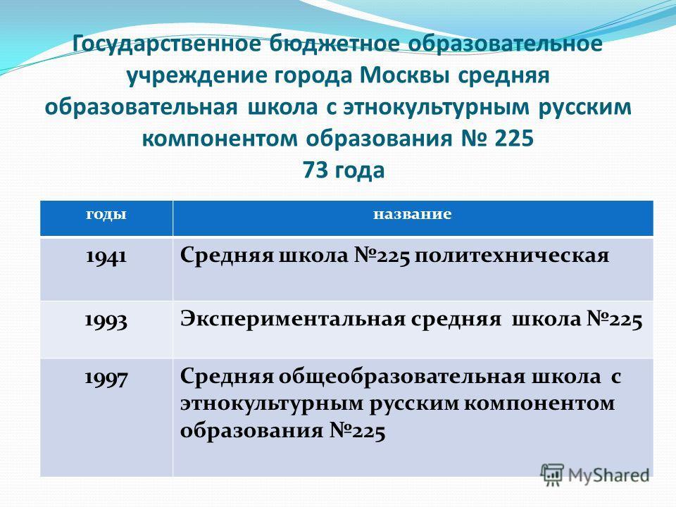 Государственное бюджетное образовательное учреждение города Москвы средняя образовательная школа с этнокультурным русским компонентом образования 225 73 года годыназвание 1941Средняя школа 225 политехническая 1993Экспериментальная средняя школа 225 1