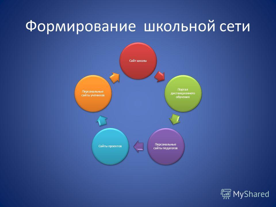 Формирование школьной сети Сайт школы Портал дистанционного обучения Персональные сайты педагогов Сайты проектов Персональные сайты учеников