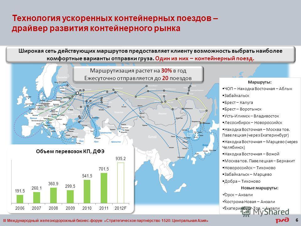 Технология ускоренных контейнерных поездов – драйвер развития контейнерного рынка III Международный железнодорожный бизнес-форум «Стратегическое партнёрство 1520: Центральная Азия» Широкая сеть действующих маршрутов предоставляет клиенту возможность