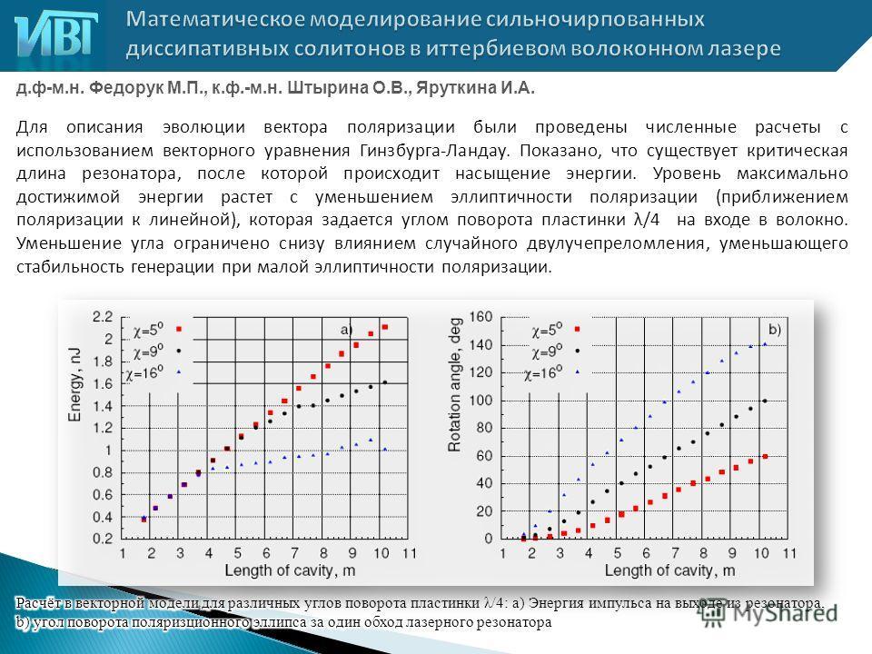 д.ф-м.н. Федорук М.П., к.ф.-м.н. Штырина О.В., Яруткина И.А. Для описания эволюции вектора поляризации были проведены численные расчеты с использованием векторного уравнения Гинзбурга-Ландау. Показано, что существует критическая длина резонатора, пос