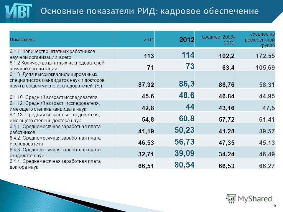 15 Показатель 2011 2012 среднее 2008- 2012 среднее по референтной группе 6.1.1. Количество штатных работников научной организации, всего 113 114 102,2172,55 6.1.2 Количество штатных исследователей научной организации 71 73 63,4105,69 6.1.8. Доля высо