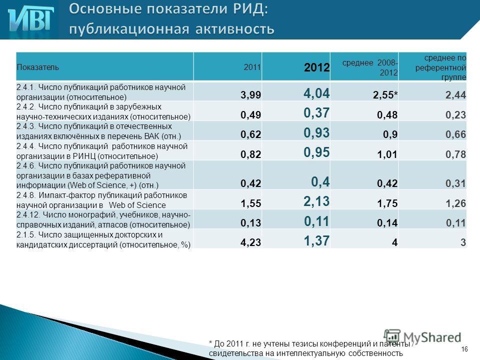 16 Показатель 2011 2012 среднее 2008- 2012 среднее по референтной группе 2.4.1. Число публикаций работников научной организации (относительное) 3,99 4,04 2,55*2,44 2.4.2. Число публикаций в зарубежных научно-технических изданиях (относительное) 0,49
