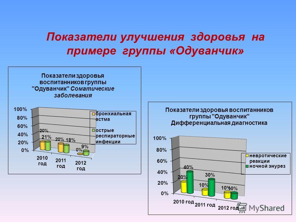 Показатели улучшения здоровья на примере группы «Одуванчик»