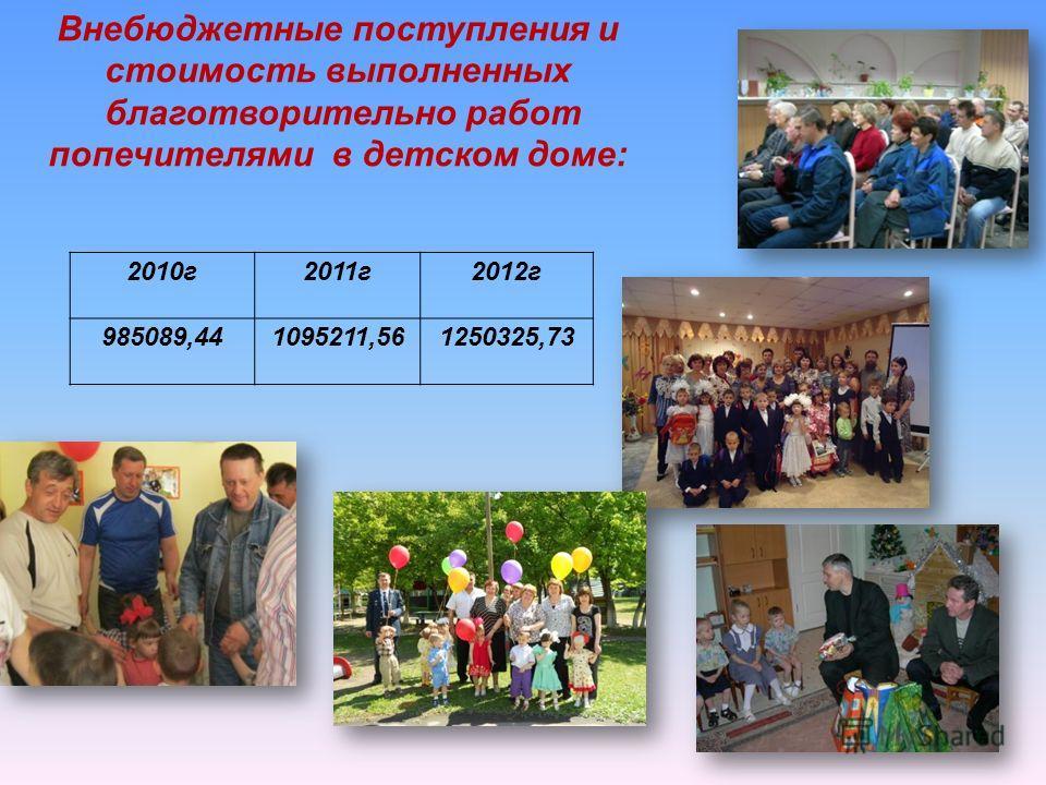 2010 г 2011 г 2012 г 985089,441095211,561250325,73 Внебюджетные поступления и стоимость выполненных благотворительно работ попечителями в детском доме: