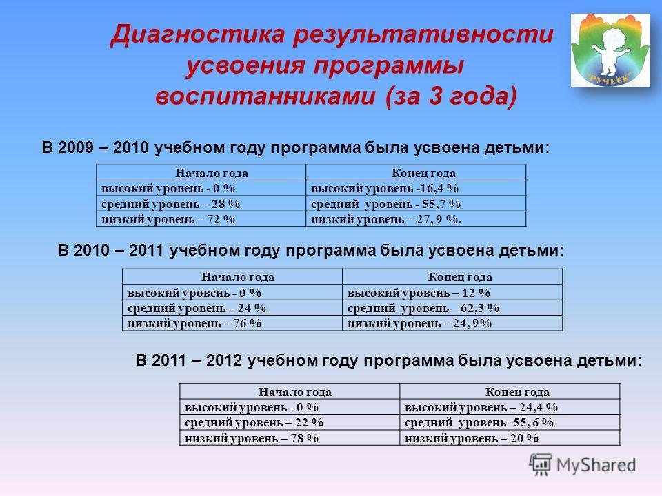 Начало года Конец года высокий уровень - 0 %высокий уровень -16,4 % средний уровень – 28 %средний уровень - 55,7 % низкий уровень – 72 %низкий уровень – 27, 9 %. Начало года Конец года высокий уровень - 0 %высокий уровень – 24,4 % средний уровень – 2