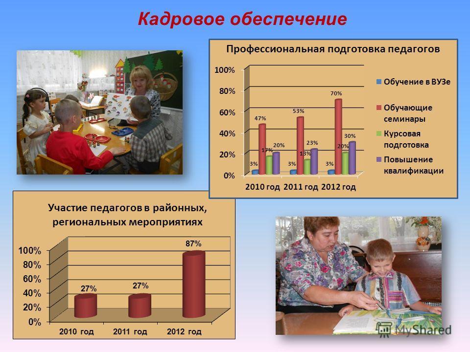 Кадровое обеспечение 4 Участие педагогов в районных, региональных мероприятиях Профессиональная подготовка педагогов