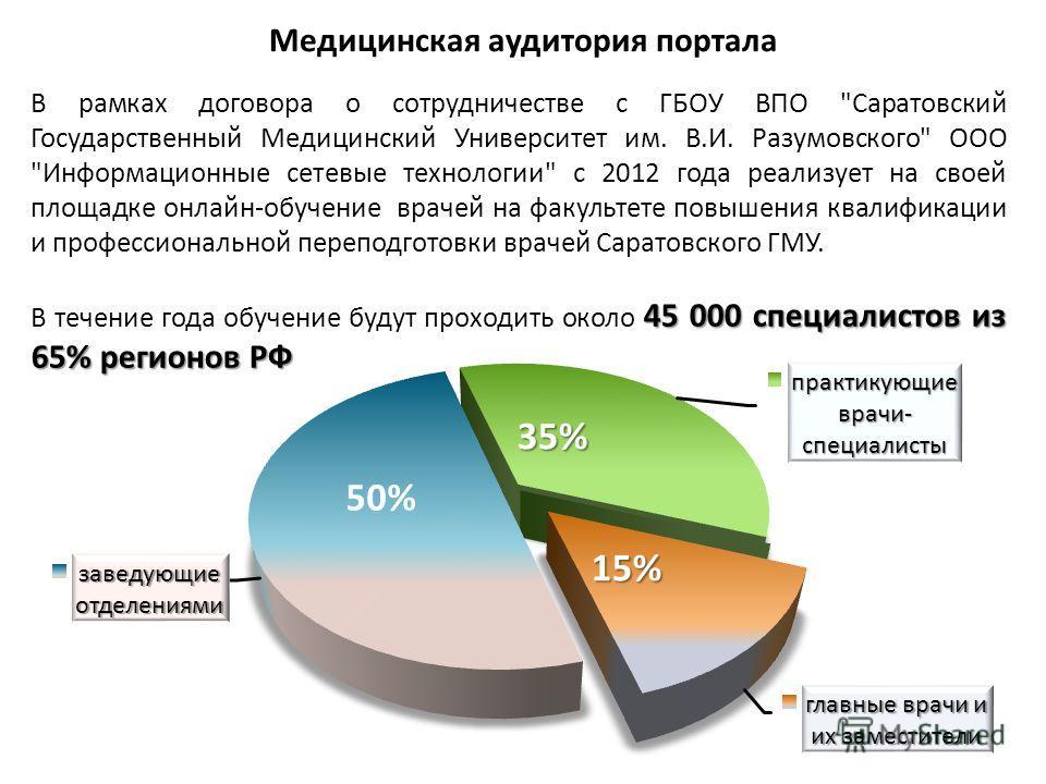 35% 15% Медицинская аудитория портала В рамках договора о сотрудничестве с ГБОУ ВПО