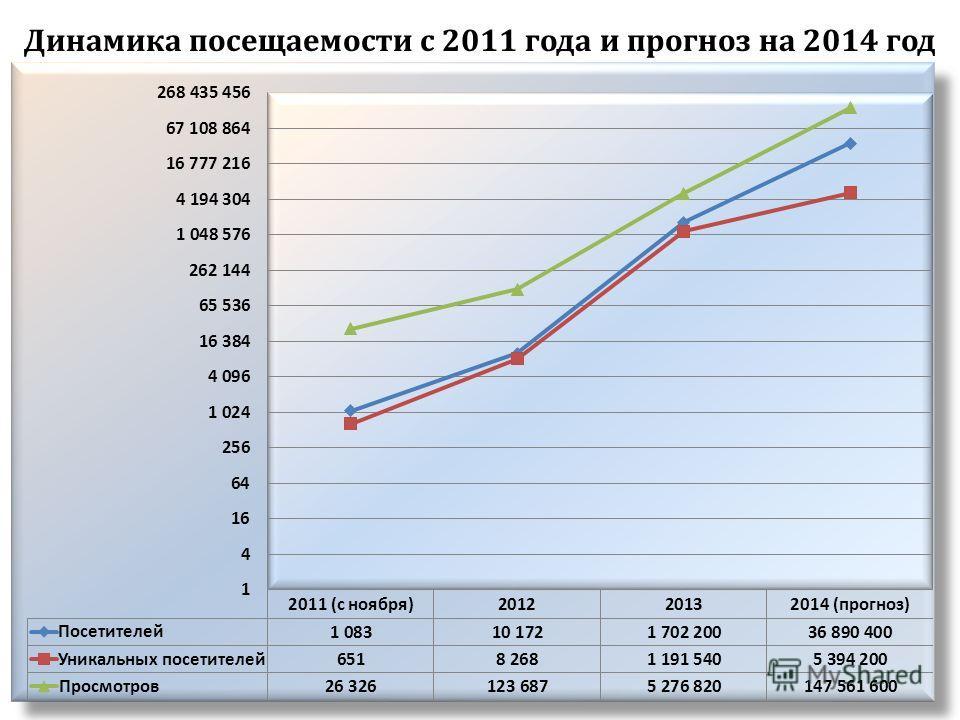 Динамика посещаемости с 2011 года и прогноз на 2014 год