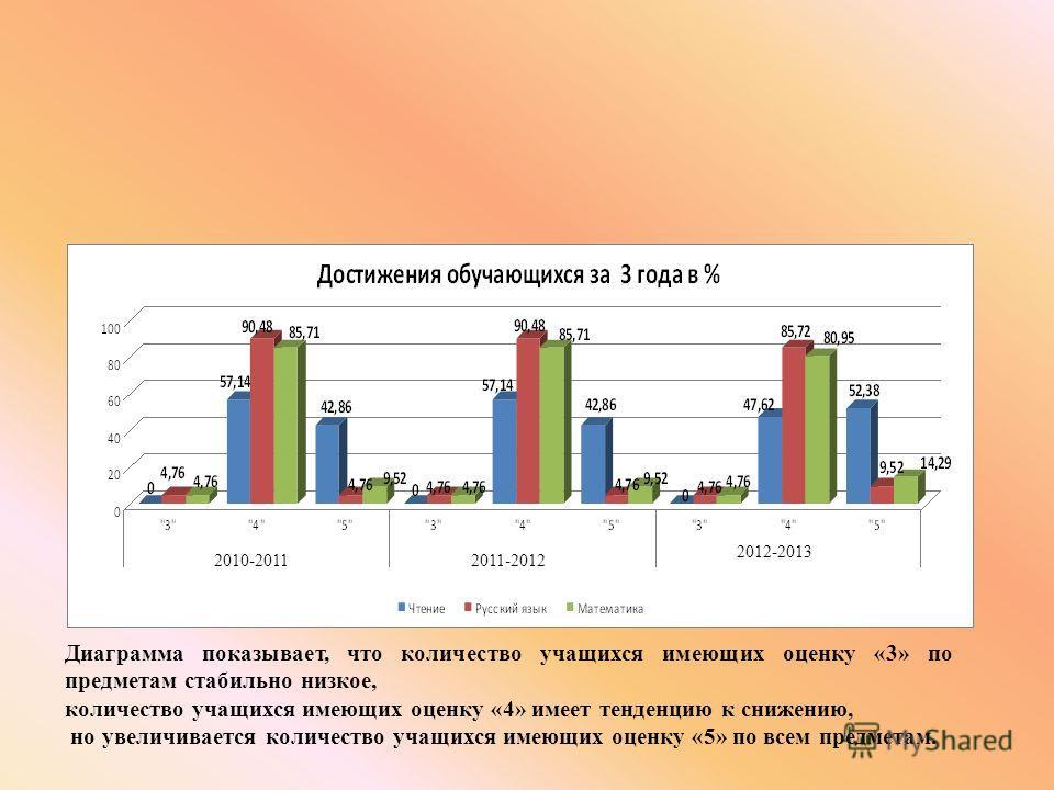 2012-2013 2011-20122010-2011 Диаграмма показывает, что количество учащихся имеющих оценку «3» по предметам стабильно низкое, количество учащихся имеющих оценку «4» имеет тенденцию к снижению, но увеличивается количество учащихся имеющих оценку «5» по