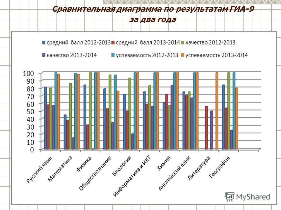 Сравнительная диаграмма по результатам ГИА-9 за два года
