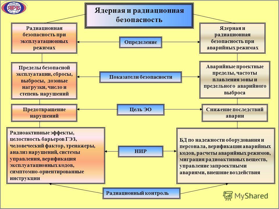 Ядерная и радиационная безопасность Радиоактивные эффекты, целостность барьеров ГЭЗ, человеческий фактор, тренажеры, анализ нарушений, системы управления, верификация эксплуатационных кодов, симптомно-ориентированные инструкции Пределы безопасной экс