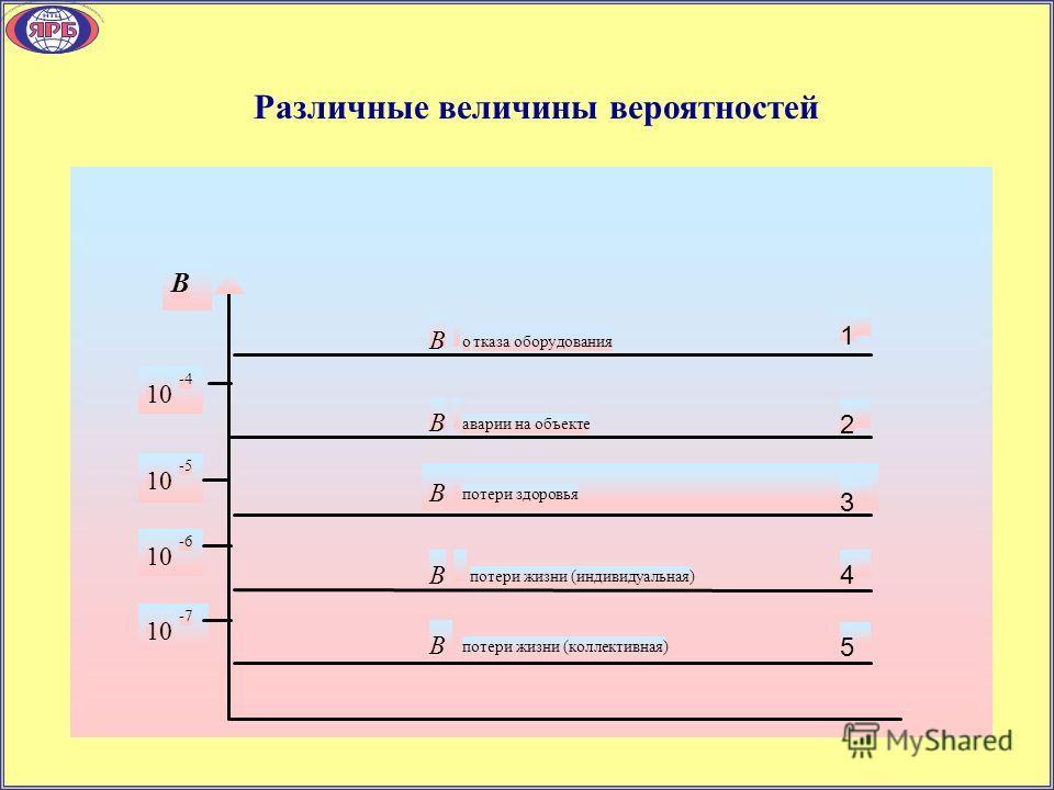 Различные величины вероятностей В 10 -4 10 -5 10 -6 10 -7 B отказа оборудования B аварии на объекте B потери здоровья B потери жизни (индивидуальная) B потери жизни (коллективная) 1 2 3 4 5