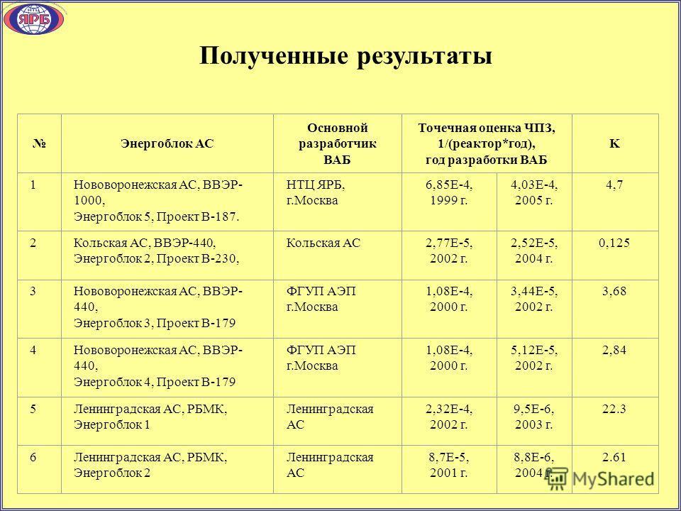 Полученные результаты Энергоблок АС Основной разработчик ВАБ Точечная оценка ЧПЗ, 1/(реактор*год), год разработки ВАБ K 1Нововоронежская АС, ВВЭР- 1000, Энергоблок 5, Проект В-187. НТЦ ЯРБ, г.Москва 6,85E-4, 1999 г. 4,03E-4, 2005 г. 4,7 2Кольская АС,