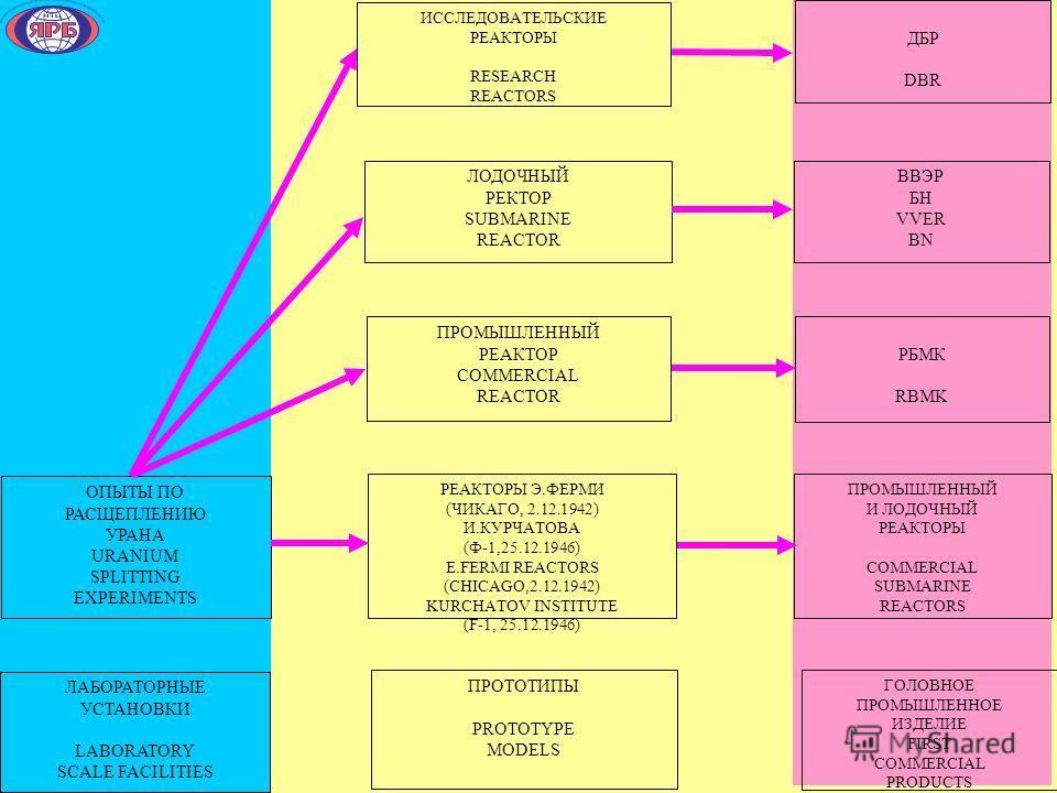 ИССЛЕДОВАТЕЛЬСКИЕ РЕАКТОРЫ RESEARCH REACTORS ПРОМЫШЛЕННЫЙ РЕАКТОР COMMERCIAL REACTOR ЛОДОЧНЫЙ РЕКТОР SUBMARINE REACTOR ОПЫТЫ ПО РАСЩЕПЛЕНИЮ УРАНА URANIUM SPLITTING EXPERIMENTS РЕАКТОРЫ Э.ФЕРМИ (ЧИКАГО, 2.12.1942) И.КУРЧАТОВА (Ф-1,25.12.1946) E.FERMI