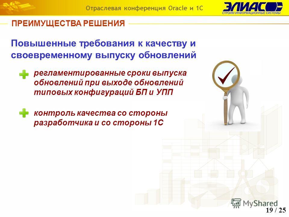 Повышенные требования к качеству и своевременному выпуску обновлений регламентированные сроки выпуска обновлений при выходе обновлений типовых конфигураций БП и УПП контроль качества со стороны разработчика и со стороны 1С ПРЕИМУЩЕСТВА РЕШЕНИЯ Отрасл