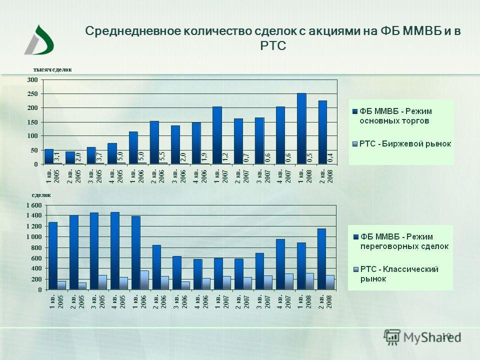 10 Среднедневное количество сделок с акциями на ФБ ММВБ и в РТС